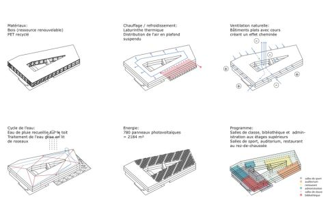 Vevey School - functional diagrams